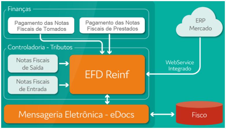 O Que é EFD – REINF?